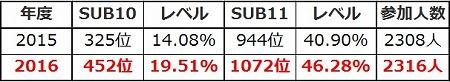 age%e5%89%8d%e5%b9%b4%e6%af%94%e8%bc%83